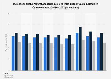 Aufenthaltsdauer von Hotelgästen in Österreich 2016