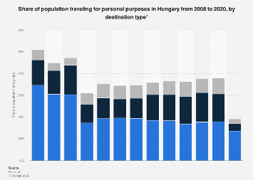 Hungary: tourism participation by domestic and outbound 2008