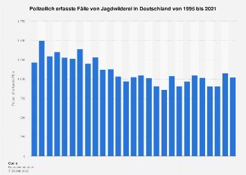 Polizeilich erfasste Fälle von Jagdwilderei in Deutschland bis 2016
