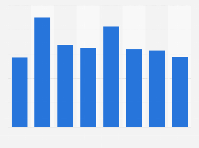 official photos the latest attractive price ASOS: monthly reach in the UK 2012-2015 | Statista