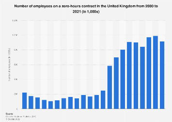 Employees with zero hours contracts in the UK 2000-2018