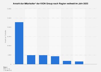 KION Group - Anzahl der Mitarbeiter nach Region 2017