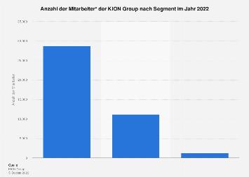 KION Group - Mitarbeiter nach Segment 2017