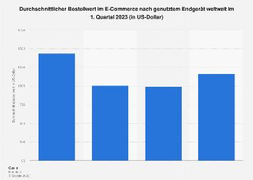 Durchschnittlicher Wert von Online-Bestellungen nach Endgerät weltweit 2018