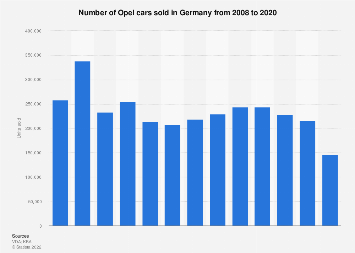 Opel car sales in Germany 2008-2017