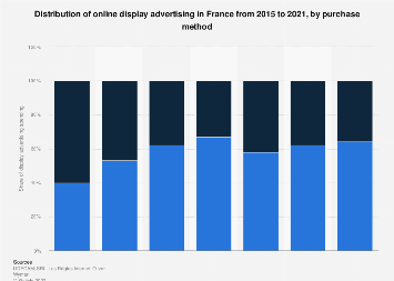 Digital display advertising distribution by purchase method in France 2015-2016