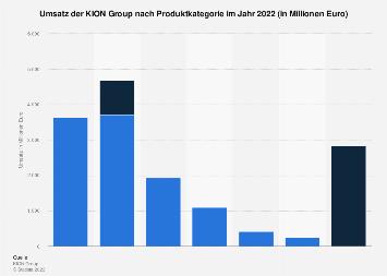 KION Group - Umsatz nach Produktkategorie 2017