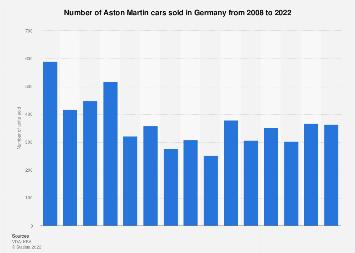 Aston Martin German Car Sales Statista