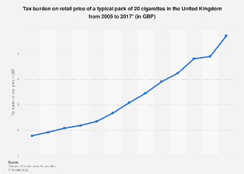 Tax burden on RRP price of cigarettes in the United Kingdom (UK) 2005-2017