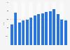 Skoda car sales in Germany 2008-2018