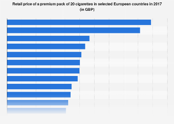 Retail price of premium cigarettes in Europe 2017, by country