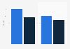 Hispanic vs. total U.S. population time spent with digital video Q3 2013