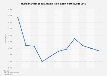 Honda car sales in Spain 2009-2017