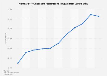 Hyundai car sales in Spain 2009-2017