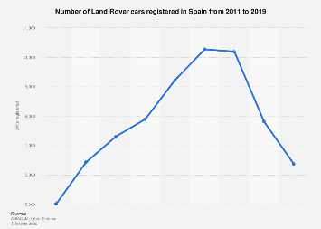 Land Rover car sales in Spain 2011-2017