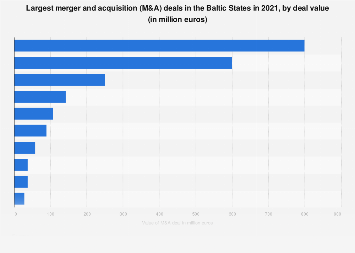 M&A activity in the Baltic States: largest deals in 2017
