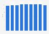 Sky's ARPU in Germany 2012-2015