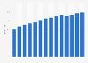 Anteil der Haushalte mit Internetzugang in der Schweiz bis 2017