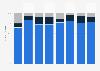 Umsatzerwartung von ITK-Unternehmen in Deutschland bis 2017