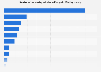 Car sharing vehicles in Europe 2014, by country