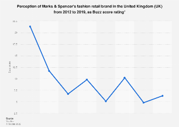 Marks & Spencer fashion and grocery brand perception in the UK 2012-2017