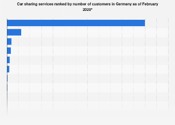 Largest car sharing services based on customer numbers in Germany 2019