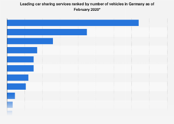 Number of vehicles of leading car sharing services in Germany 2017