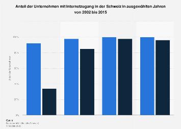 Anteil der Unternehmen mit Internetzugang in der Schweiz bis 2015