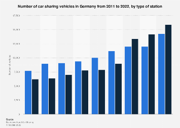 Number of station-based car sharing vehicles in Germany 2009-2018