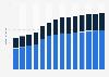 Branchenumsatz Herst. von Bekleidung durch Stricken/ Wirken in Tschechien von 2011-2023
