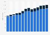 Branchenumsatz Stahl- und Leichtmetallbau in Tschechien von 2011-2023