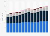 Branchenumsatz Gießereien in Tschechien von 2011-2023
