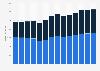 Branchenumsatz Herst. von Elektromotoren, Generatoren u.Ä. in Tschechien von 2011-2023