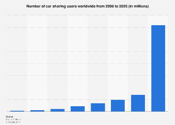 Number of car sharing users worldwide 2006-2025