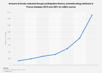 Funds collected via crowdfunding (alternative finance) in France 2011-2017