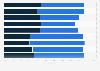 Car sharing: customer satisfaction in France 2012