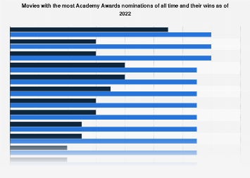 Movies with the most Oscar nominations as of 2017