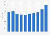 Syngenta AG's sales worldwide 2013-2018
