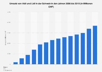 Umsatz von Aldi und Lidl in der Schweiz Prognose bis 2018