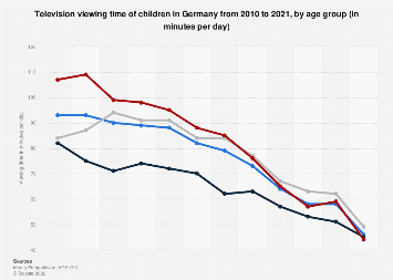 TV viewing time of children in Germany 2010-2018, by age group