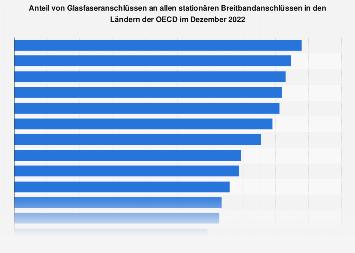 Anteil von Glasfaseranschlüssen an den Breitbandanschlüssen in Ländern der OECD 2017