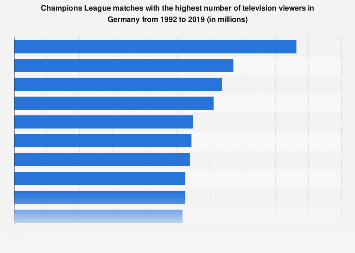 Champions League matches with the highest TV viewer numbers in Germany 1992-2018