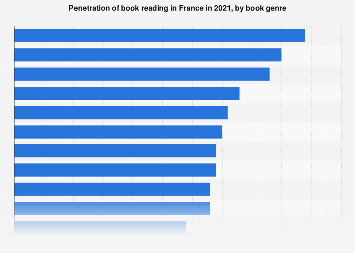 Most popular book genres read in France 2017