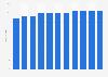 Märkte der Transgourmet-Gruppe (Prodega/Growa) in der Schweiz bis 2018