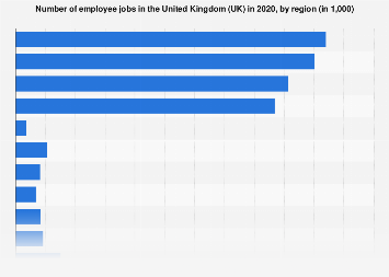 Regional distribution of employee jobs in the United Kingdom (UK) in 2019