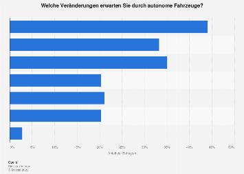 Erwartete Veränderungen durch autonome Fahrzeuge in Deutschland 2017