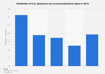 Current professional status of U.S. physicians 2016