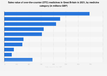 Over-the-counter (OTC) medicines: breakdown of sales in Great Britain, by category