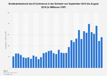 Bruttowerbedruck des E-Commerce in der Schweiz nach Monaten bis Dezember 2017