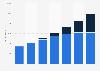 Premium display ad sales in the U.S. 2012-2018